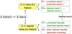 Figure 1.Model of a contradiction with A, B, C, D, R1, R2 elements referred to in the text.