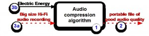 Figure 3. EMS diagram of an audio compression algorithm (STF processing signal)
