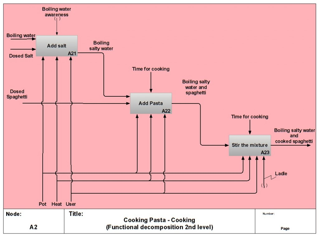 Figure 7. A more detailed perspective about the function characterizing the overall stage of Cooking