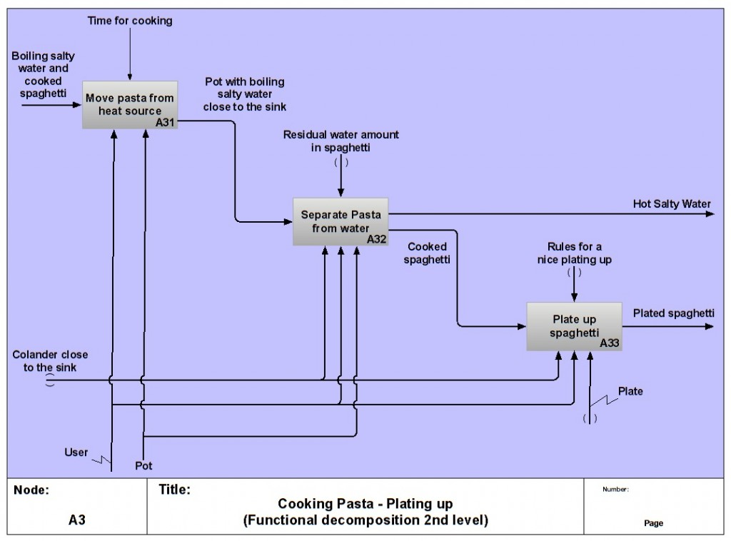 Figure 8. A more detailed perspective about the function characterizing the overall stage of Plating up.