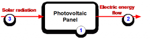 Figure 2. EMS diagram of a photovoltaic panel (STF processing energy)