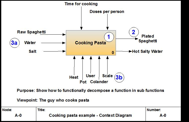 Figure 4. The IDEF0 A-0 Context Diagram for the process of cooking pasta. The model includes circled numbers to show the link with the modellingtechnique proposed in the instructions. The orange background colour highlights the connection with the A0 model, which represent a first level functional decomposition of the process.